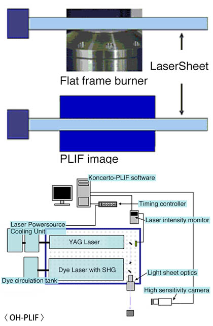OH-PLIF system image