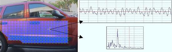 自動車のドアパネルの振動の定量化