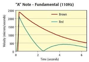 オーディオ 楽器の振動の定例化
